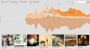 google-musique-timeline
